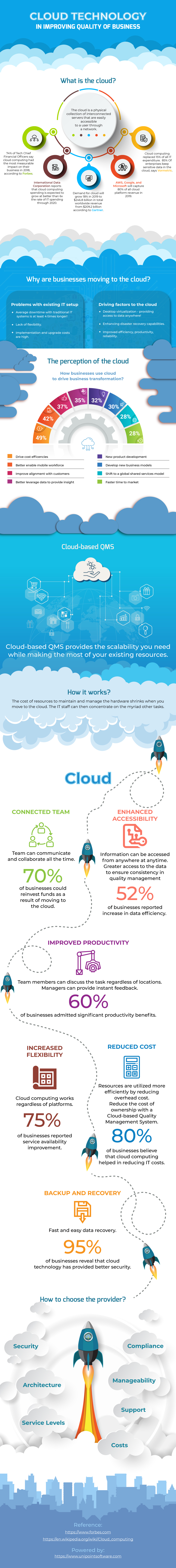 Best Cloud Quality Management Software In Canada | Unipoint