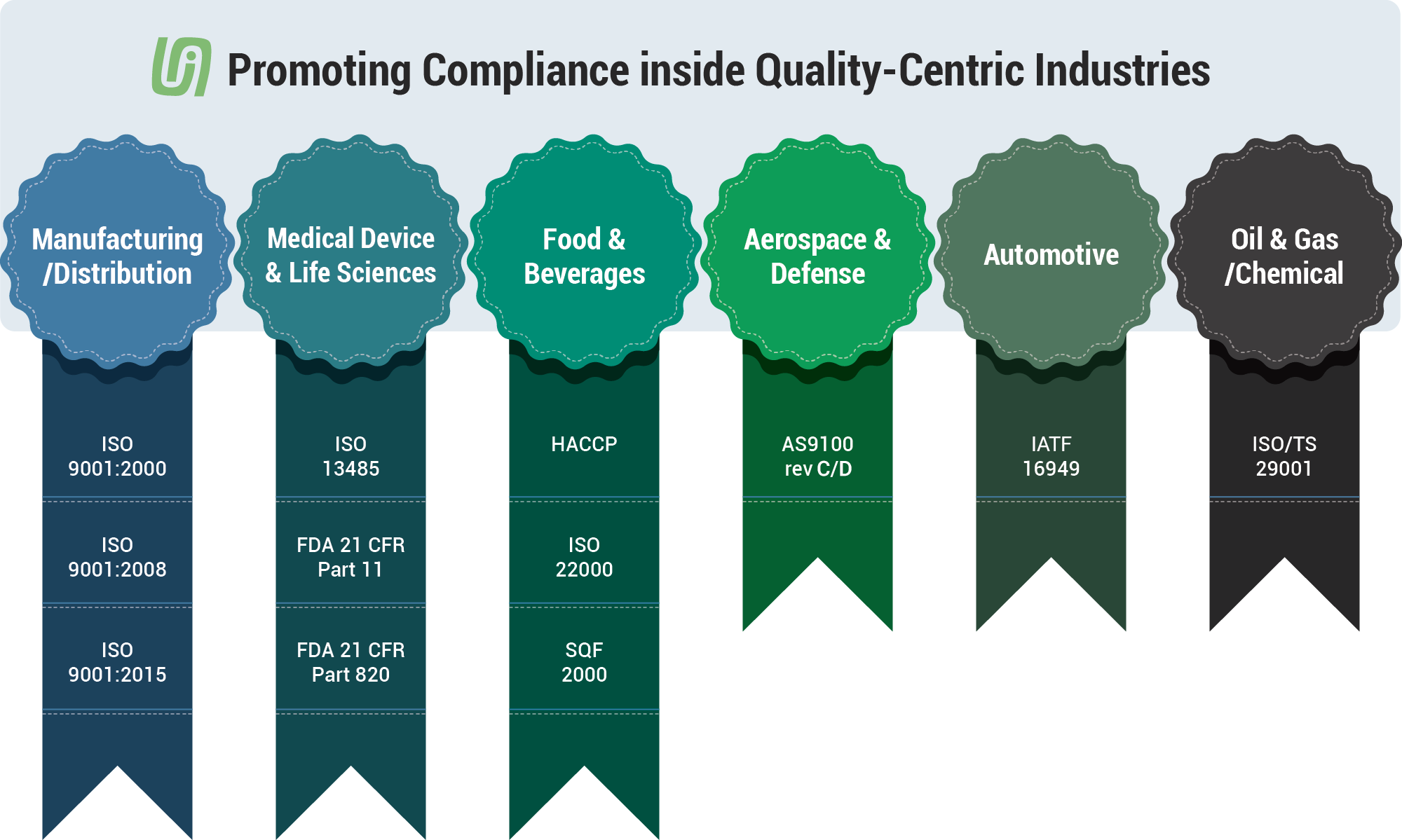 Promoting Compliance inside Quality-Centric Industries